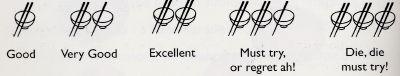 makansutraの5段階評価